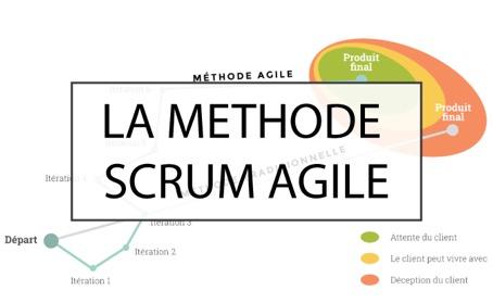 Méthode agile scrum : La méthode agile scrum est un système de gestion de projet qui s'appuie sur un développement incrémental